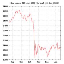 220px-Black_Monday_Dow_Jones