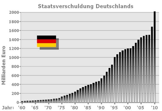 550px-Staatsverschuldung5