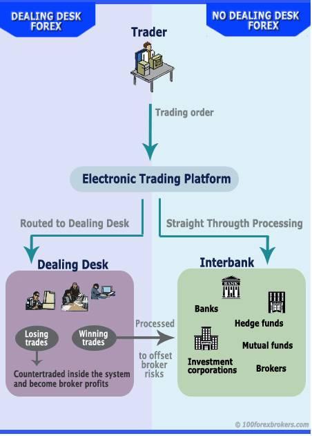 Unterschied stp ecn broker