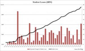 Student Loans Q3