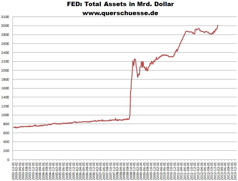 Querschuesse.de :FED-Bilanz 1 2013