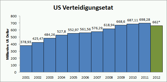 Militärhaushalt USA 2001-2012 Quelle: wiki - Soufta