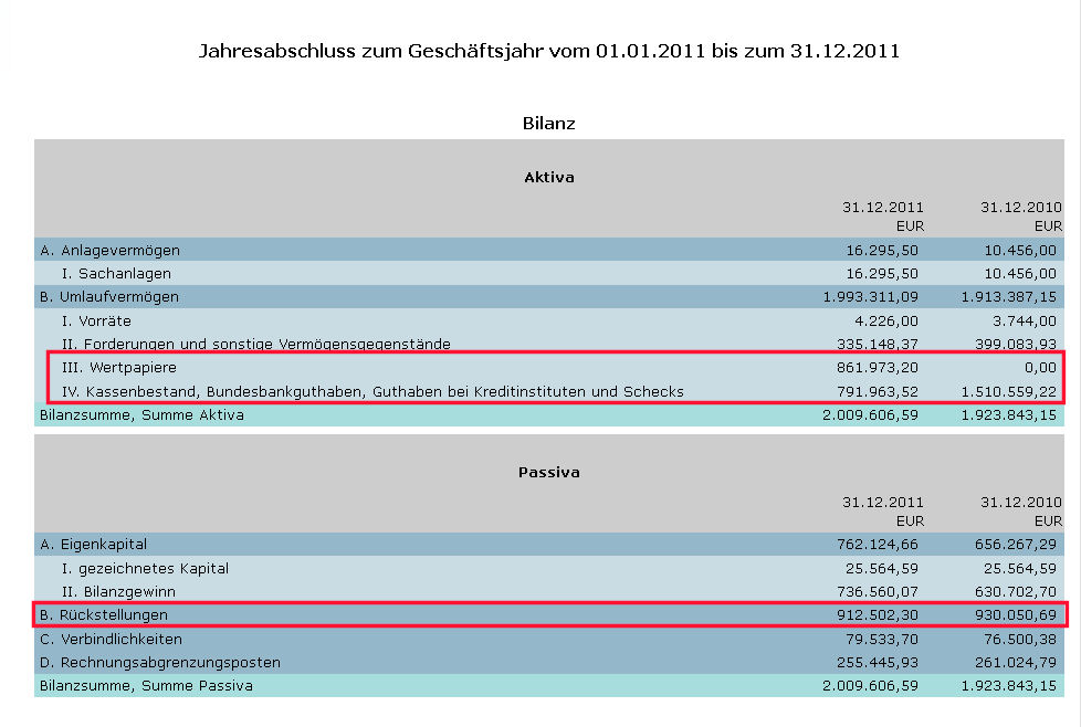 Quelle: Bundesanzeiger.de