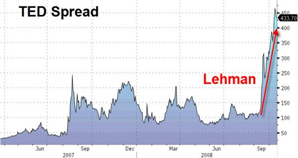 Quelle: Zerohedge