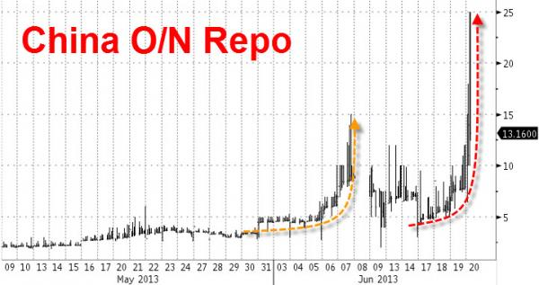 Quelle: Zerohedge.com