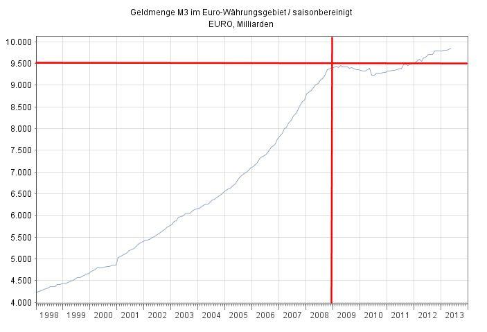 Quelle: Bundesbank
