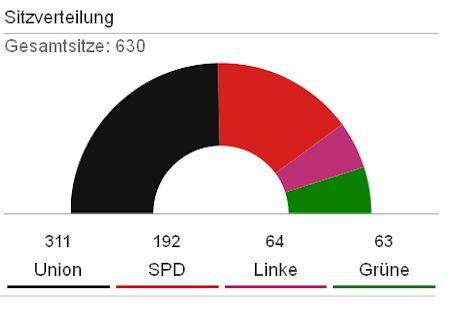 Quelle: Stat. Bundesamt