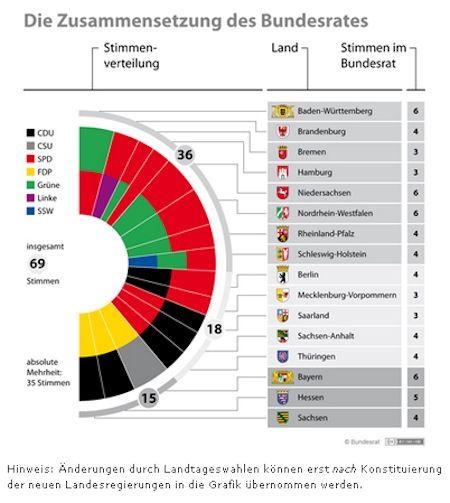 Quelle: Bundesrat.de