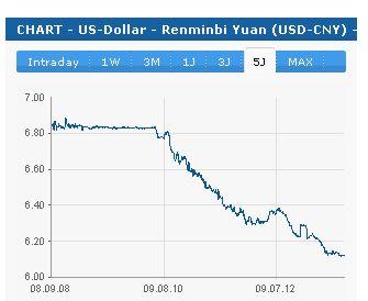 http://www.finanzen.net Chart 5 Jahre USD - Yuan