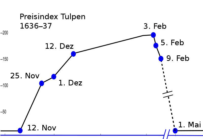 JayHenry - Ein standardisierter Preisindex für Tulpenzwiebelverträge. Es fehlen die Daten zwischen dem 9. Februar 1637 und dem 1. Mai 1637.