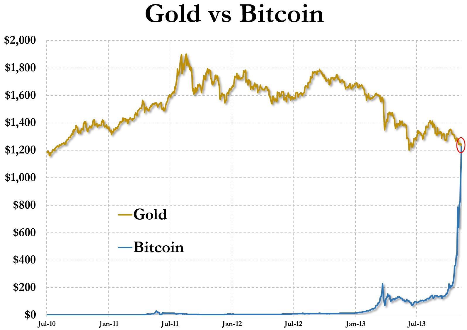 Bitcoin Teurer Als Gold Das Stinkt Nach Gewaltiger Blase
