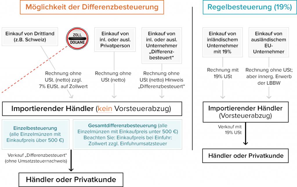 silber-differenzbesteuerung-regelbesteuerung