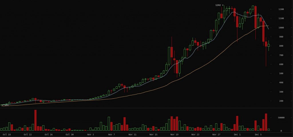 BTC Crash 2