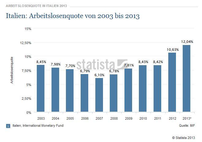 it_arbeitslosenquote