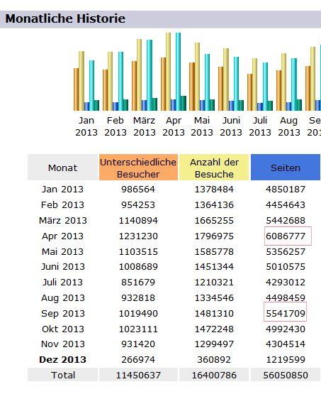 stats_nne_2013