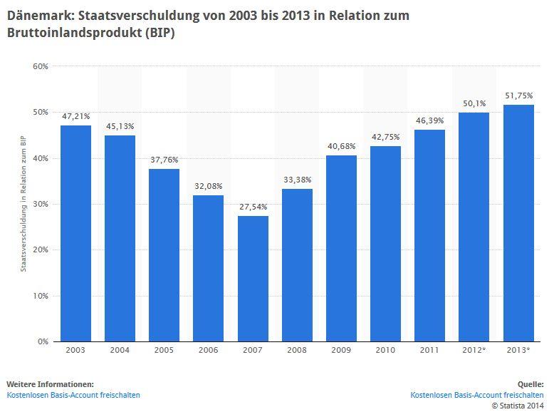 dänemark staatsverschuldung