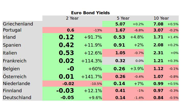 france_bonds
