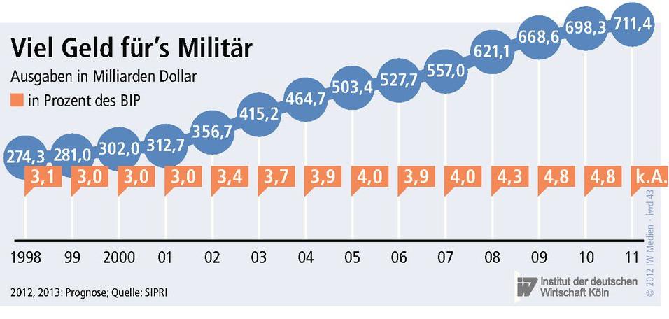 us_militärausgaben
