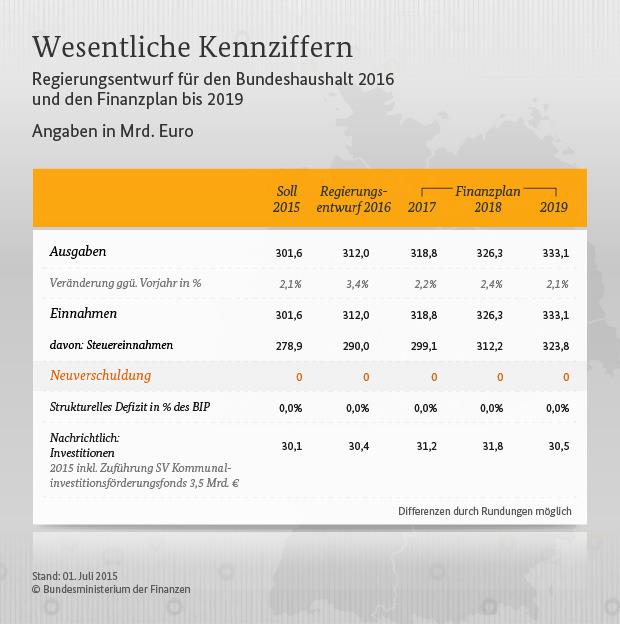 bundeshaushalt-2016-regierungsentwurf-01