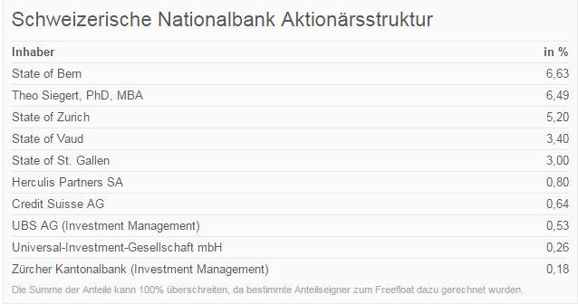 Quelle: Finanzen.net