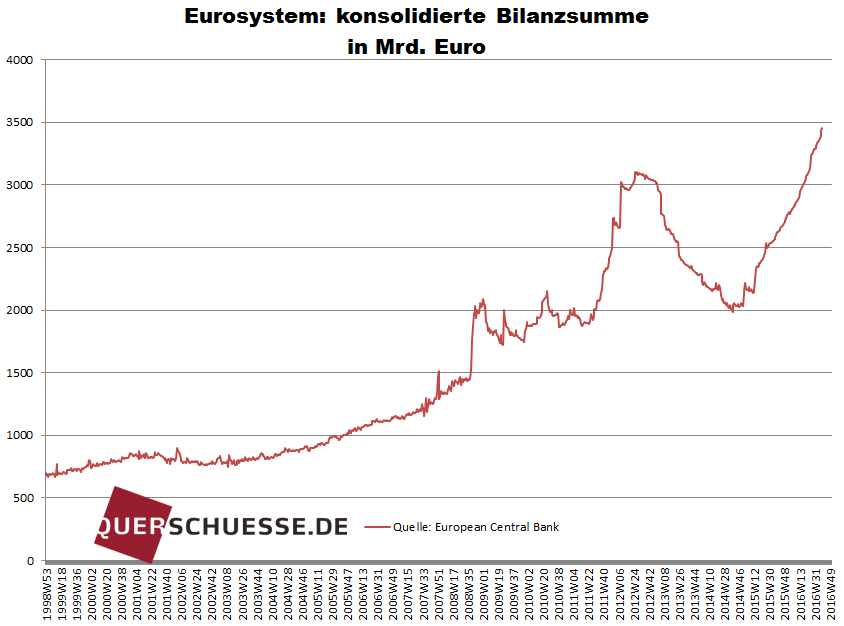 euro_bilanzsumme2016